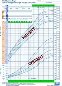 boys CHART height andweight text