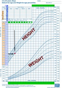 boys CHART height andweight textb